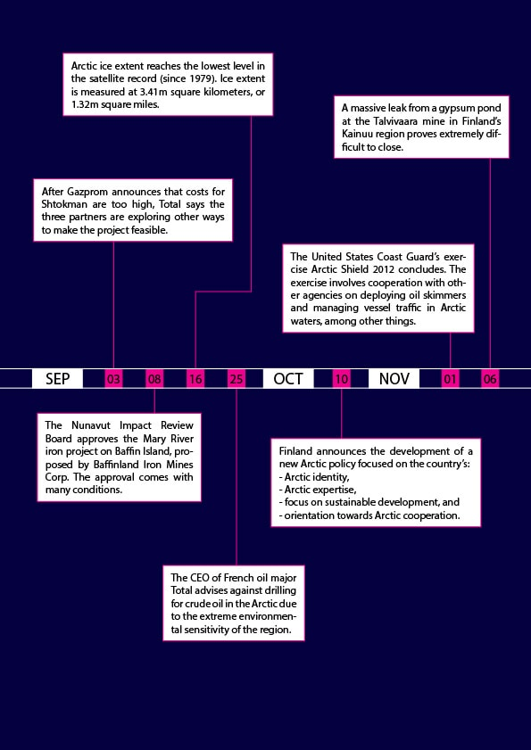 Arctic Yearbook 2013 Timeline - Page 2