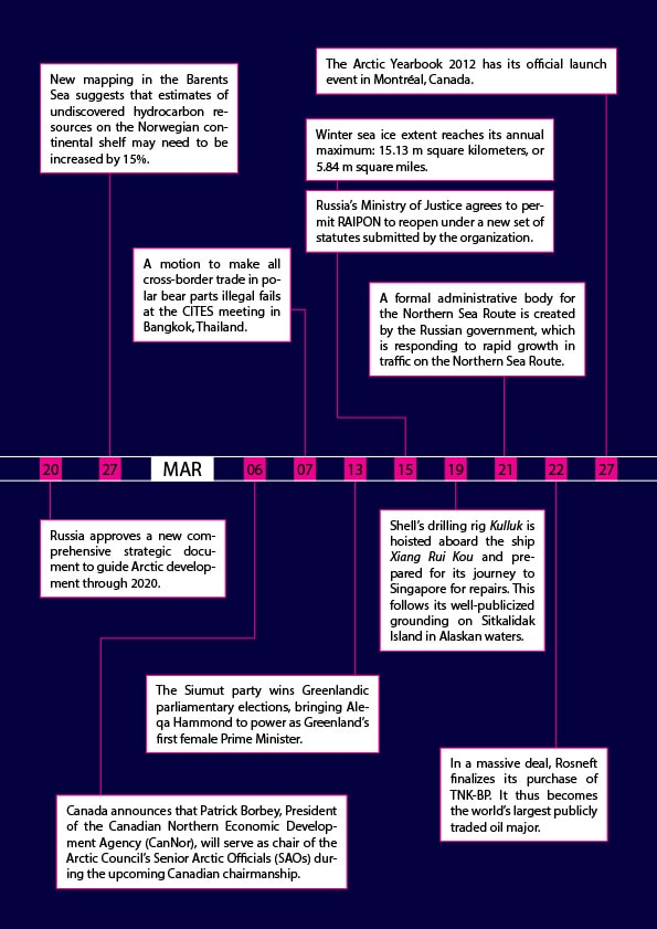Arctic Yearbook 2013 Timeline - Page 5