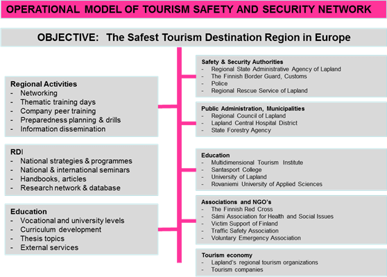Tourism Safety and Security System in Lapland