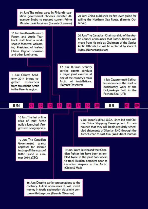 Arctic Yearbook 2014 timeline page 10