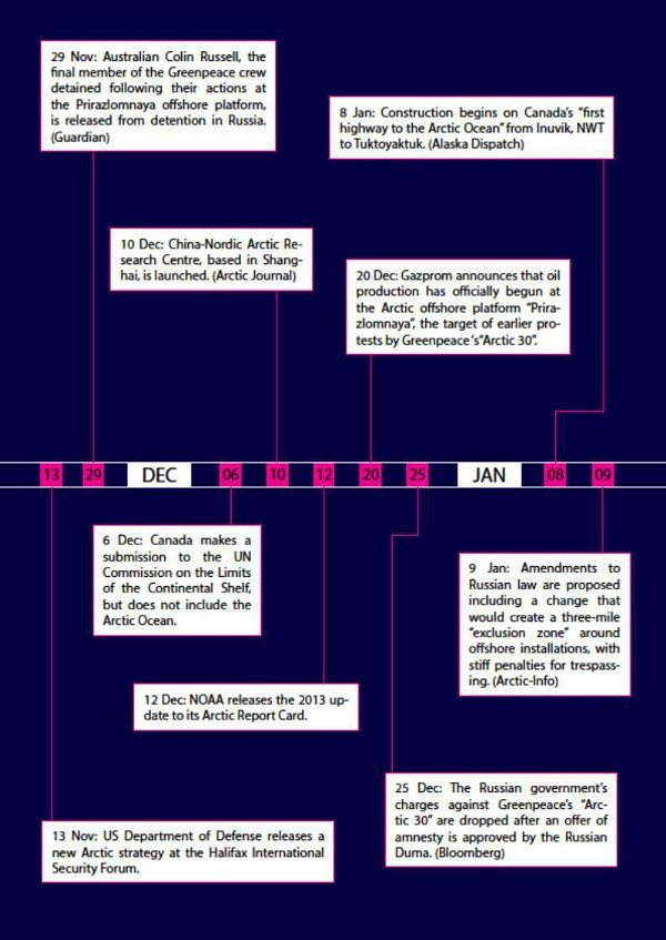 Arctic Yearbook 2014 timeline page 3