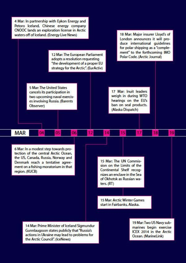 Arctic Yearbook 2014 timeline page 6