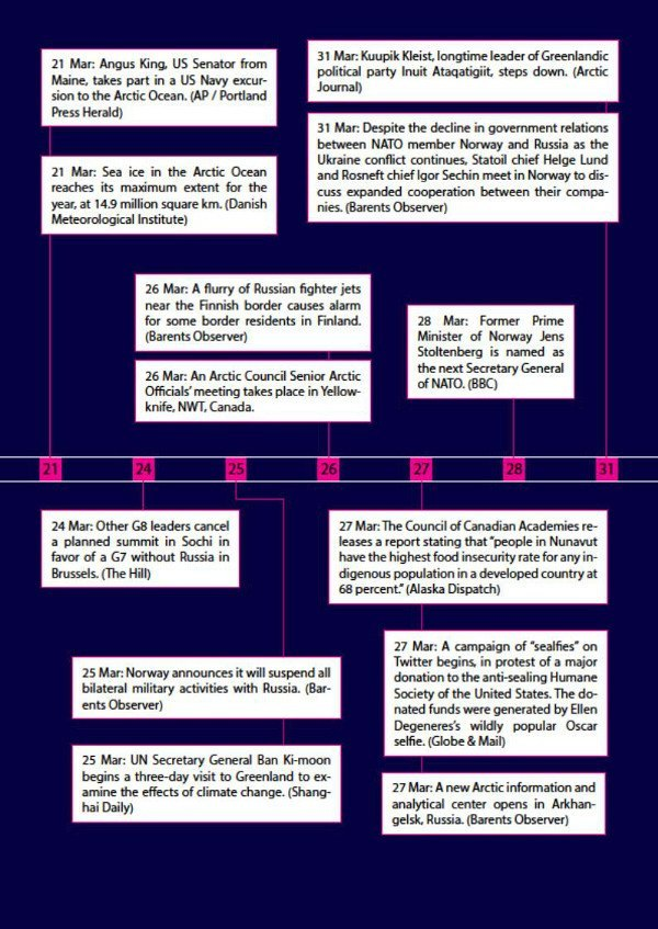 Arctic Yearbook 2014 timeline page 7