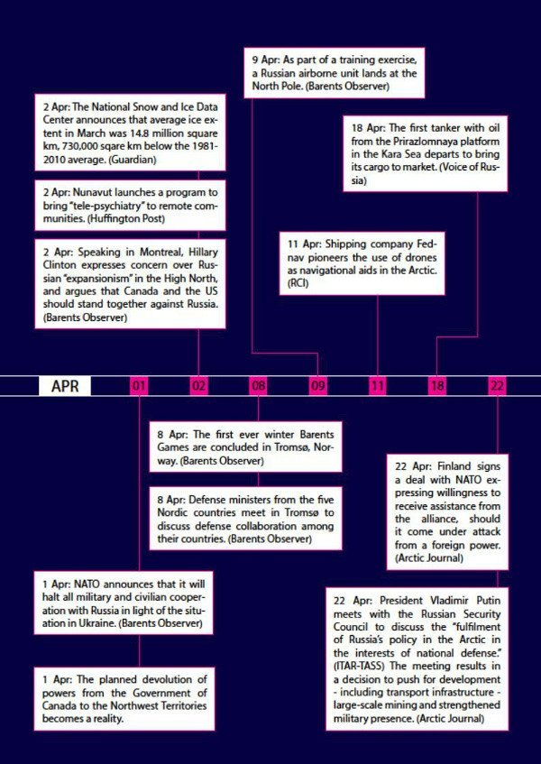 Arctic Yearbook 2014 timeline page 8